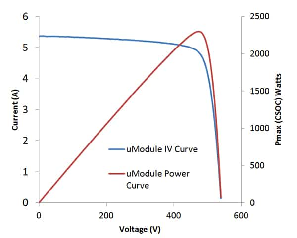 umodule-iv-curve-fullsize